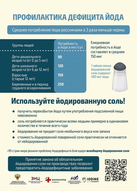 Всероссийская акция по профилактике йододефицитных заболеваний